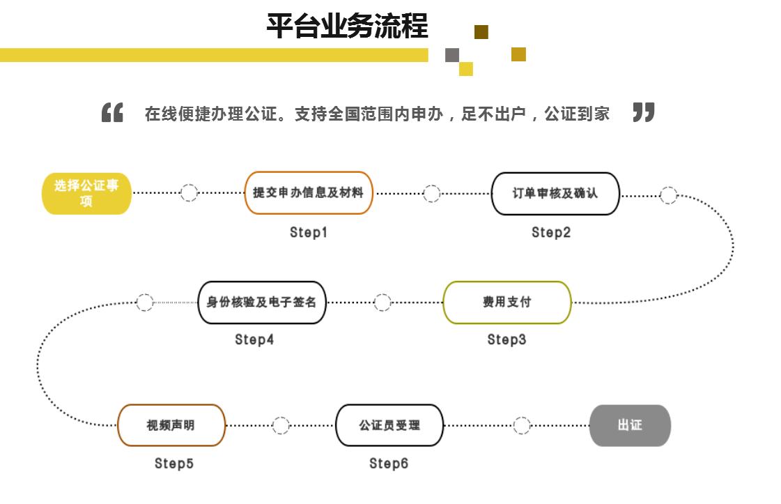 微公证流程.png
